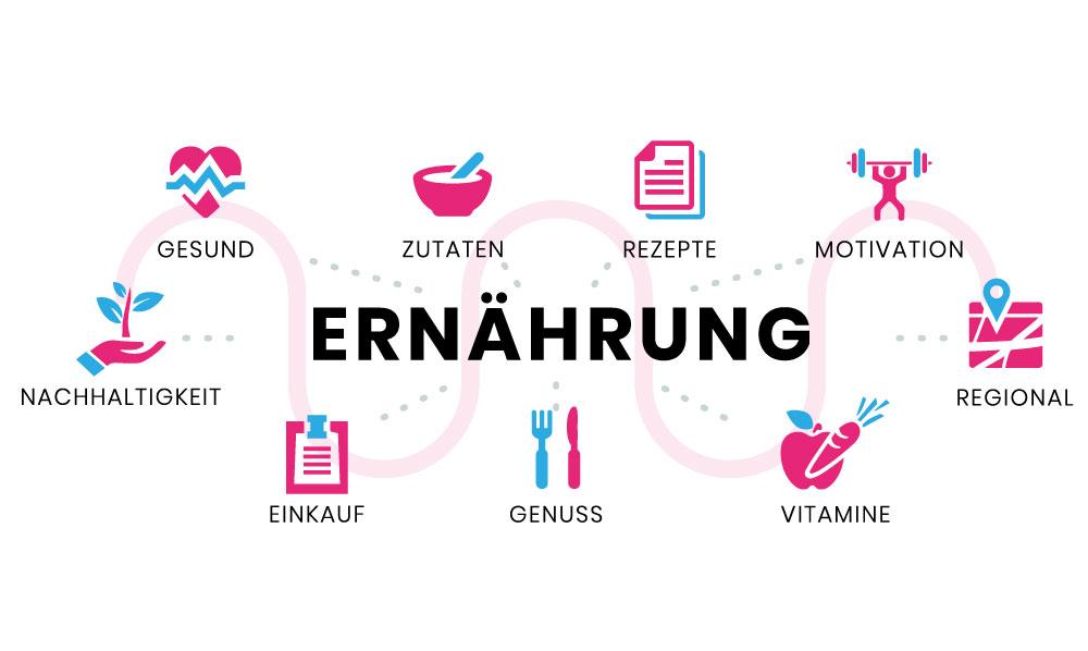 Ernährungshinweise